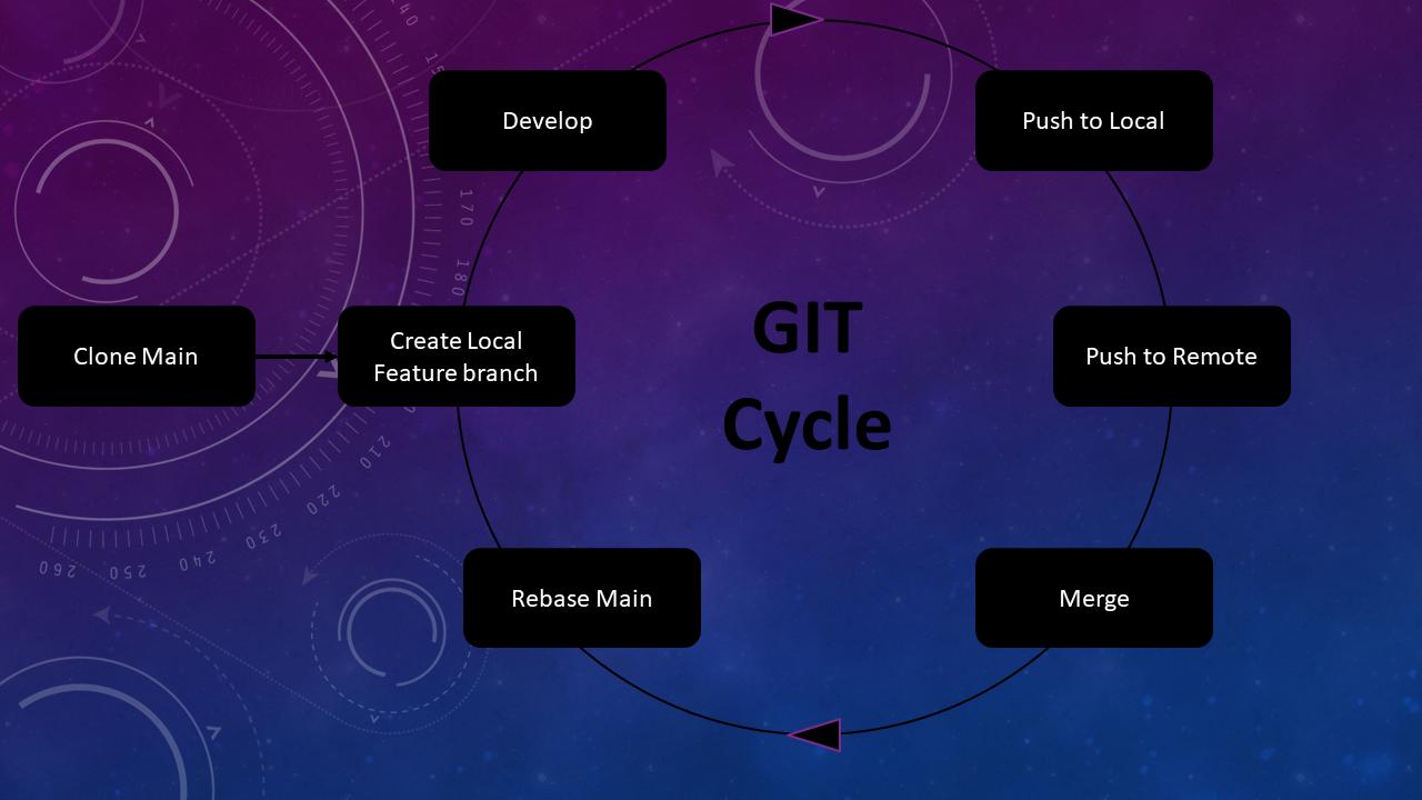 Dev Cycle
